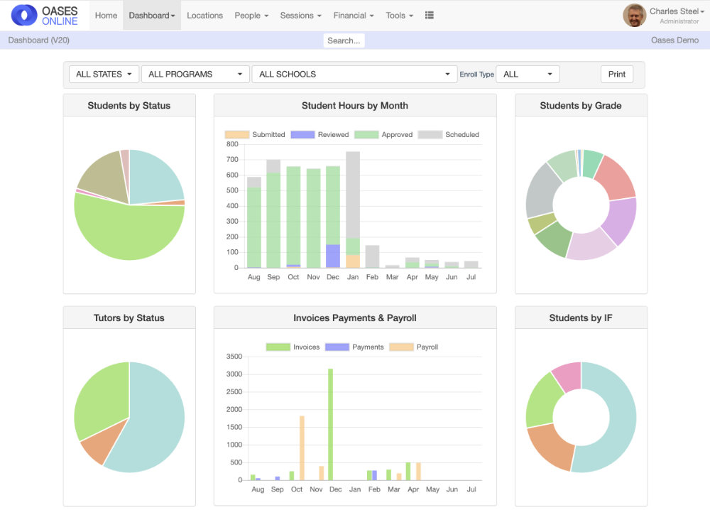 Oases Online Dashboard